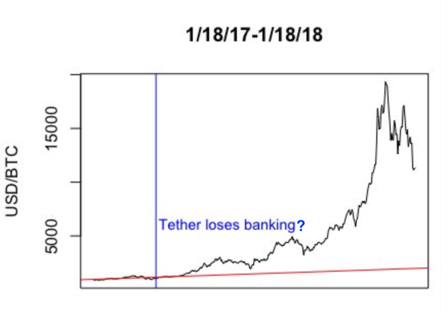 Quantifying the Effect of TetherDiscover BitcoinDiscover Bitcoin